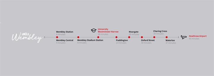 Uncle Wembley Travel Times