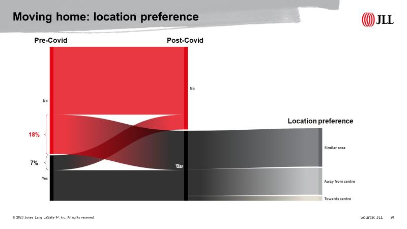 graph 3 -location pref